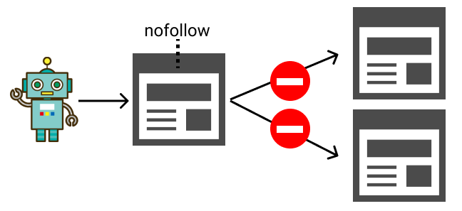 nofollowはクローラーにリンク先をクローリングすることを禁止する
